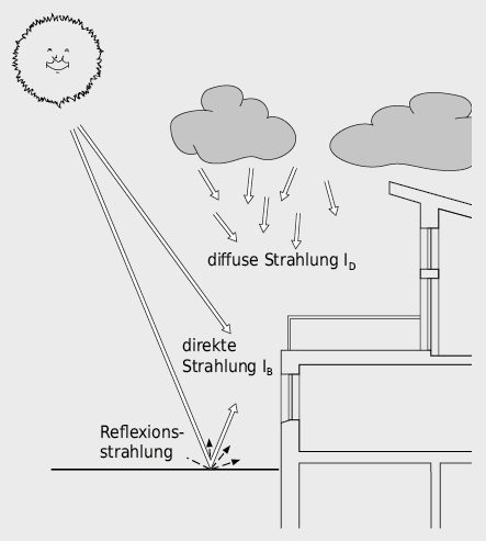 Direkte und diffuse Sonneneinstrahlung