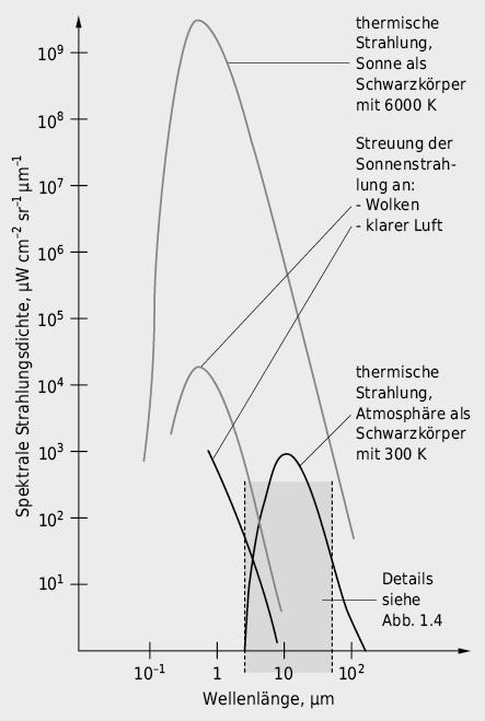 Hintergrundstrahlung des Himmels im IR-Bereich, hervorgerufen durch Streuung der Sonnenstrahlung