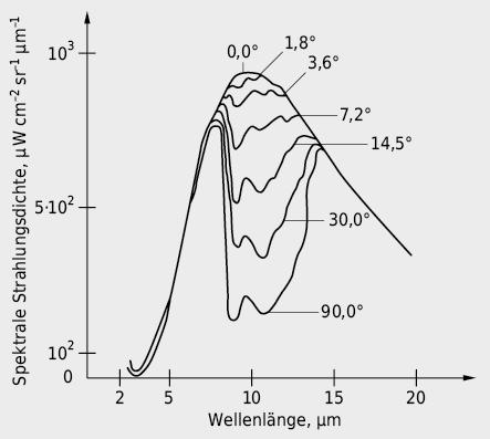 Teilbereich der Hintergrundstrahlung: atmosphärische Gegenstrahlung