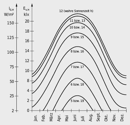 Jahresgang der horizontalen Bestrahlungsstärke IG,H und der horizontalen Beleuchtungsstärke Ev,H bei bedecktem Himmel für Standorte mittlerer geografischer Breite im schweizerischen Mittelland