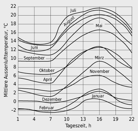 Charakteristische, monatliche Tagestemperaturgänge in Zürich