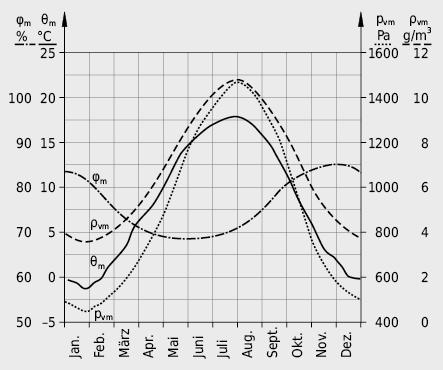 Jahresgang Lufttemperatur, rel. Feuchte und Wasserdampfdichte, 5-Tagesmittel für Zürich