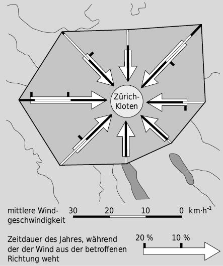 Richtung, Geschwindigkeit und Häufigkeit des Windes im Raum Zürich-Flughafen