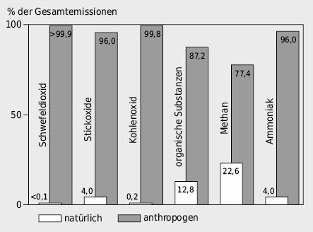 Relative Anteile der natürlichen und der anthropogen verursachten Schadstoffemissionen in der Schweiz