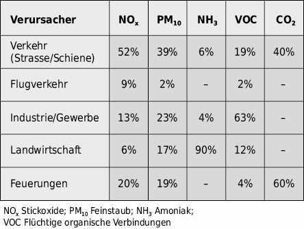 Verursachergruppen der Luftverschmutzung für den Kanton Zürich