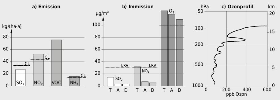 Emissionen und Immissionen