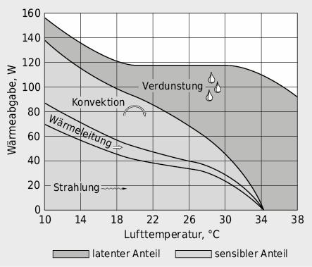 Wärmeabgabe des Menschen, aufgeteilt nach Wärmetransportprozessen, als Funktion der Umgebungstemperatur