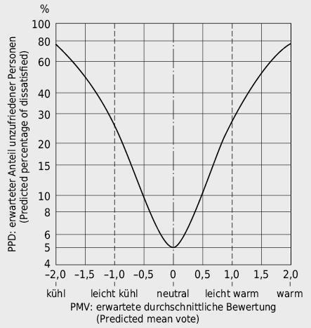 Zusammenhang zwischen erwarteter durchschnittlicher Bewertung des thermischen Komforts