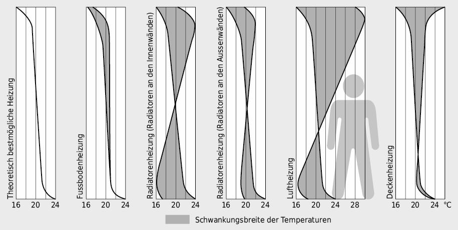 Charakteristische vertikale Temperaturprofile in Raummitte für verschiedene Heizsysteme im stationären Zustand