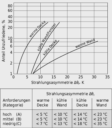 Einfluss der mittleren Strahlungstemperatur von Umgebungsflächen auf das thermische Empfinden