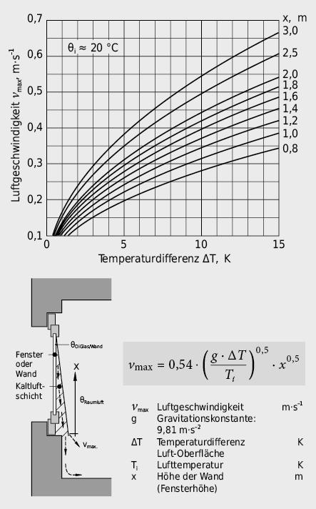 Max. Luftgeschwindigkeit in der Grenzschicht eines Fensters aufgrund der Temperaturdifferenz Glasscheiben-innenoberfläche/Raumluft