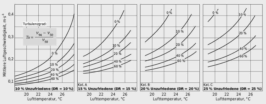 Zulässige mittlere Luftgeschwindigkeit als Funktion von Lufttemperatur und Turbulenzgrad für vier verschiedene Akzeptanzkategorien