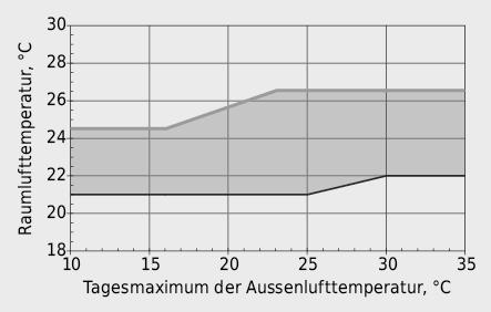 Bandbreiten der Raumlufttemperatur unter Berücksichtigung einer entsprechend der Aussentemperatur angepassten Bekleidung nach SIA 382/1