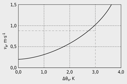 Für den Ausgleich erhöhter Temperaturen erforderliche Luftgeschwindigkeit