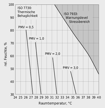 Geltungsbereiche der EN ISO 7730 und EN ISO 7933