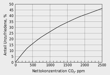 Prozentsatz Unzufriedener in Funktion des CO2-Nettokonzentration* der Raumluft