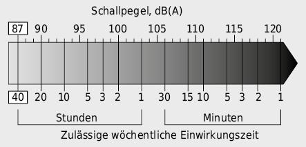 Maximale Einwirkungsdauer von Lärm am Arbeitsplatz in Abhängigkeit des Lärmpegels