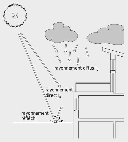Rayonnement solaire direct et diffus