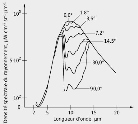 Répartition du rayonnement de fond: contre-rayonnement atmosphérique
