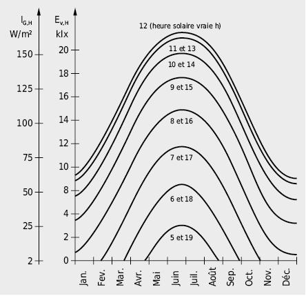 Evolutions annuelles du rayonnement global horizontal IG,H et de l'éclairement lumineux horizontal Ev,H par ciel couvert pour des sites de latitude moyenne du plateau suisse