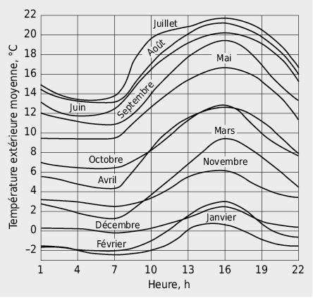 Evolutions caratéristiques, pour chaque mois, de la température journalière à Zurich