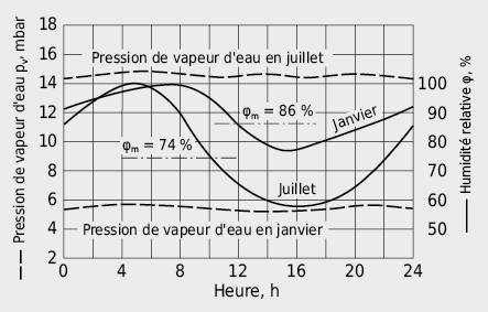 Evolution journalière moyenne de l'humidité