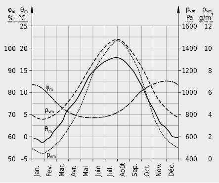 Evolution annuelle de la température de l'air, de l'humidité relative et de la pression partielle en vapeur d'eau. Moyennes calculées sur 5 jours pour Zurich