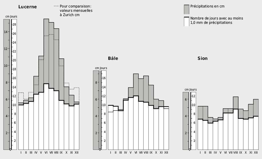 Evolution annuelle des précipitations: moyennes mensuelles sur la période 1901–1960