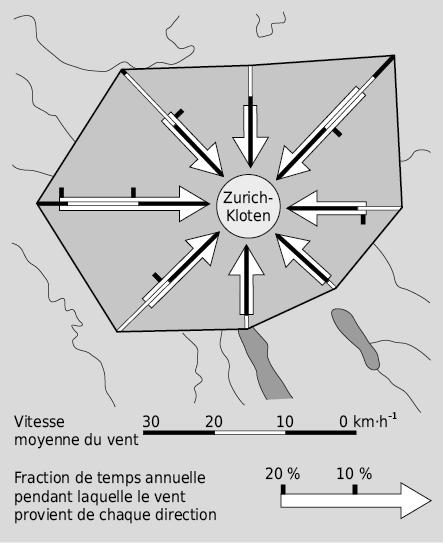 Direction, vitesse et fréquence du vent sur le site de l'aéroport de Zurich