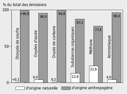 Répartition relative des émissions de polluants en Suisse selon leur origine naturelle ou anthropogène