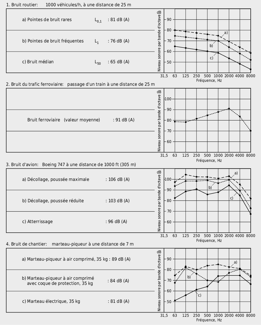Spectres sonores de quelques sources de bruit