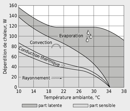 Déperditions de chaleur du corps humain réparties selon le mode de transfert de chaleur en fonction de la température ambiante