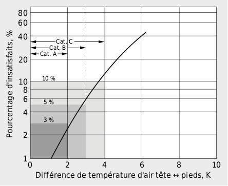 Confort thermique d'une personne assise en présence d'une différence verticale de température entre la tête