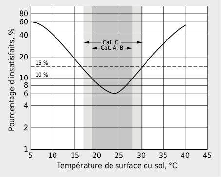 Pourcentage de personnes insatisfaites, portant des pantoufles légères, en fonction de la température de surface du sol
