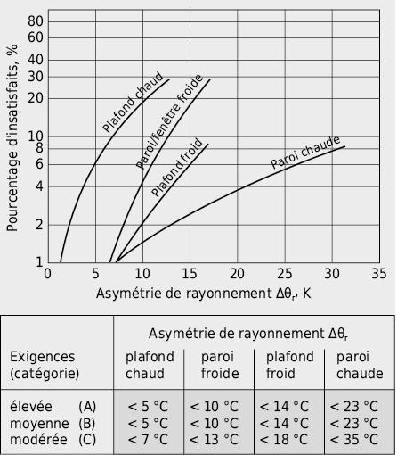 Influence de la température radiante moyenne des surfaces environnantes sur la sensation thermique