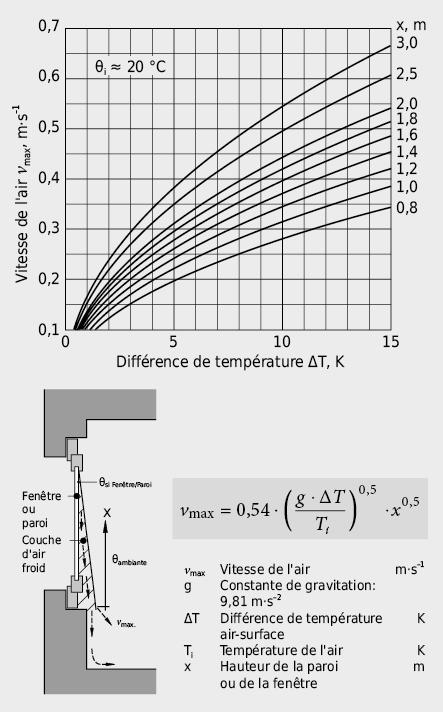 Vitesse maximale de l'air au voisinage d'une fenêtre en fonction de la différence de température entre la face intérieure du verre et l'air du local