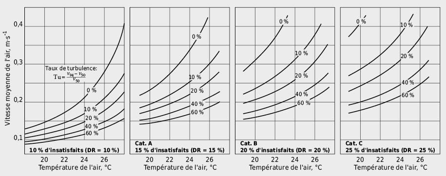 Vitesse moyenne admissible de l'air en fonction de la température de l'air et du taux de turbulence pour différentes catégories d'acceptance