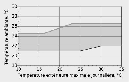 Fourchette pour la température de l'air tenant compte d'un habillement adapté à la température extérieure selon SIA 382/1