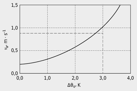 Vitesse de l'air nécessaire pour compenser une élévation de la température