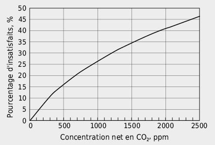 Pourcentage d'insatisfaits en fonction de la concentration net en CO2 de l'air d'un local