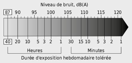Durée d'exposition maximale au bruit à la place de travail en fonction du niveau sonore