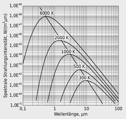 Strahlungsintensitätsverteilung bei verschiedenen Temperaturen und Wien'sches Verschiebungsgesetz