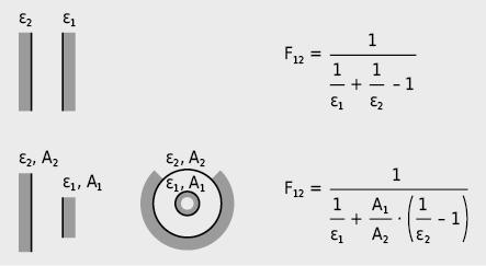 Form-/Oberflächenfaktoren bei ausgewählten Geometrien