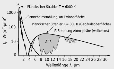 Spektralverteilung der Sonnenstrahlung und der Infrarotstrahlung von Gebäudeoberflächen und der Atmosphäre