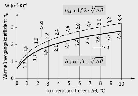 Konvektionswärmeübergangskoeffizient an Innenoberflächen; einerseits für vertikalen