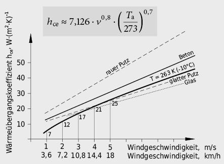Konvektionswärmeübergangskoeffizient an Aussenoberflächen