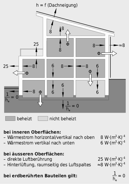 Wärmeübergangskoeffizienten am Gebäude gemäss Norm SIA 180