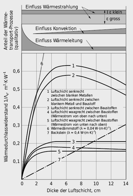 Wärmedurchlasswiderstand eines abgeschlossenen Luftzwischenraumes