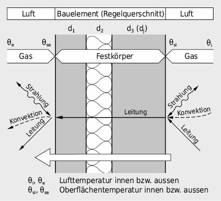 Wärmetransportmechanismen an einer Wand