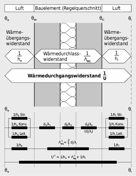 Elektrisches Analogiemodell einer mehrschaligen Wand